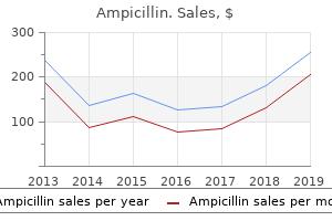 ampicillin 500 mg on line